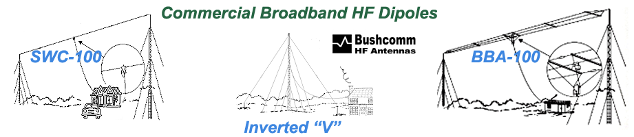Bushcomm Antenna Systems